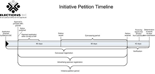 Initiative Petition Timeline
