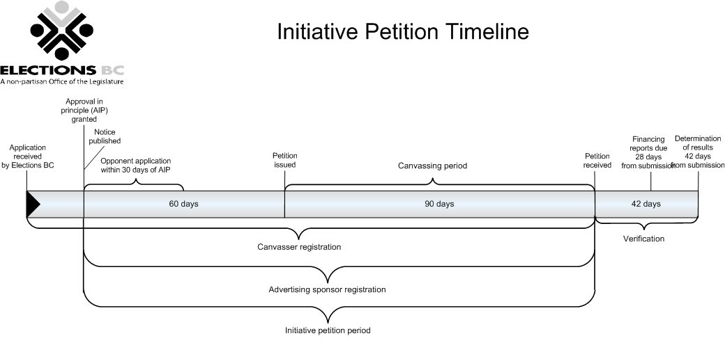 : Illustration of the initiative petition timeline with key dates and time periods plotted along a line. This information is repeated in the text on this page.