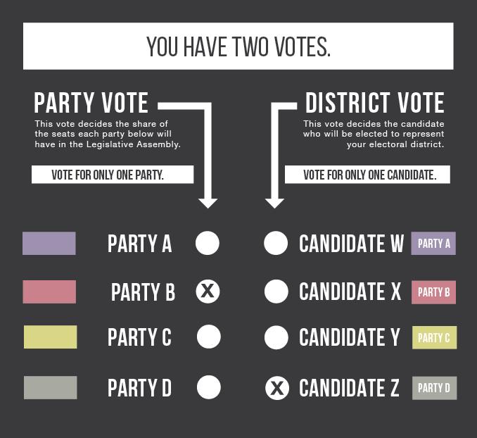 MMP ballot